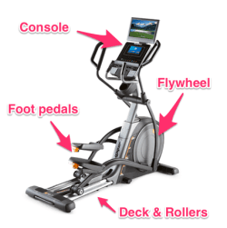 Parts of the Elliptical machine
