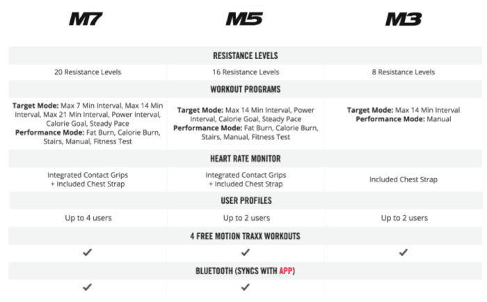 Bowflex Max Trainer M7 vs M5 vs M3 comparison chart