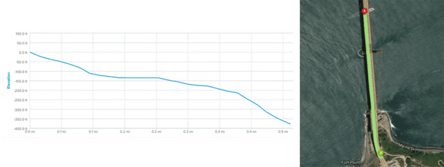 Elevation graph and aerial view of Elliptical workout path