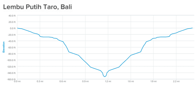 Elevation profile of elliptical workout in Lembu Putih Taro, Bali