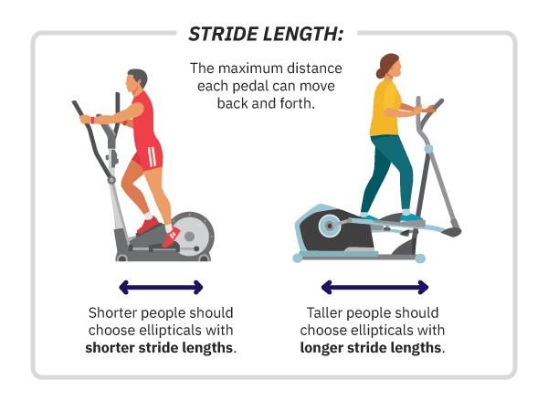 infographic on stride length on elliptical machine