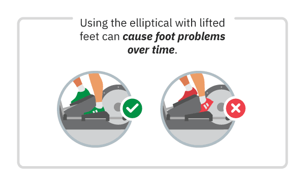 infographic of foot problems over time using elliptical