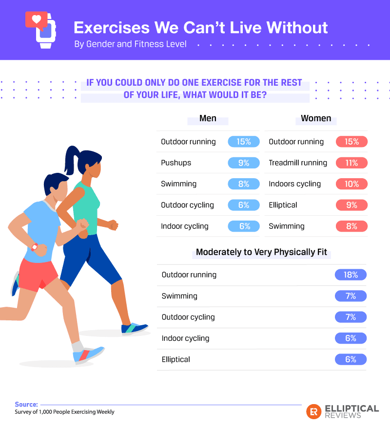 Exercises we cannot live without infographic